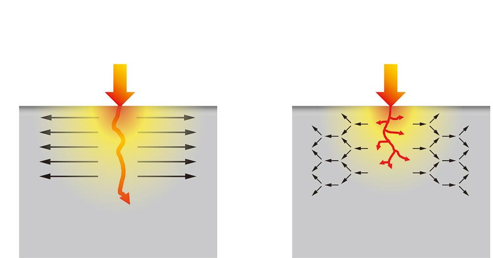 Konventionella beläggningar kan skadas vid intermittent bearbetning tack vare spänningar inneslutna djupt inne i beläggningen MC6035 har lyckat lindra spänningarna i beläggningsskiktet. Detta motverkar sprickbildning vid intermittent bearbetning.